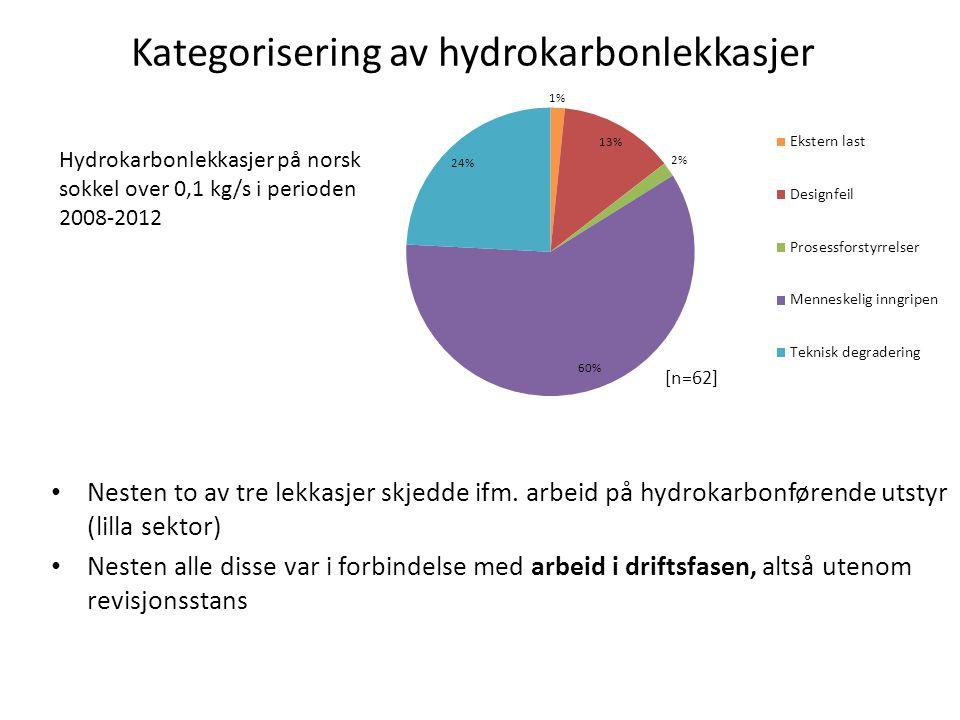 Kategorisering av hydrokarbonlekkasjer • Nesten to av tre lekkasjer skjedde ifm. arbeid på hydrokarbonførende utstyr (lilla sektor) • Nesten alle diss