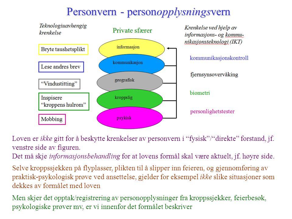 """Personvern - personopplysningsvern Loven er ikke gitt for å beskytte krenkelser av personvern i """"fysisk""""/""""direkte"""" forstand, jf. venstre side av figur"""