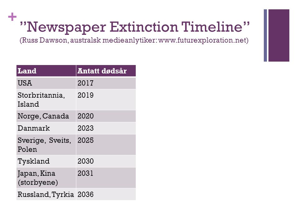 "+ ""Newspaper Extinction Timeline"" (Russ Dawson, australsk medieanlytiker: www.futurexploration.net) LandAntatt dødsår USA2017 Storbritannia, Island 20"