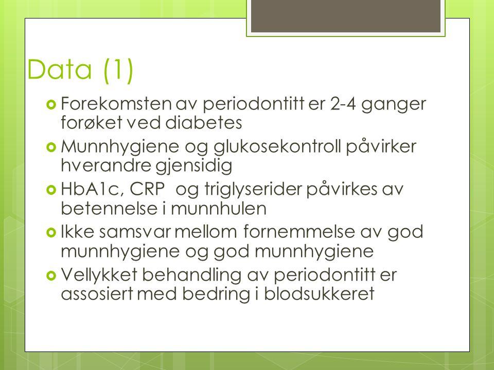 Data (1)  Forekomsten av periodontitt er 2-4 ganger forøket ved diabetes  Munnhygiene og glukosekontroll påvirker hverandre gjensidig  HbA1c, CRP og triglyserider påvirkes av betennelse i munnhulen  Ikke samsvar mellom fornemmelse av god munnhygiene og god munnhygiene  Vellykket behandling av periodontitt er assosiert med bedring i blodsukkeret