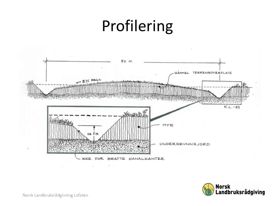 VIKTIGE PUNKTER: • Avstand kanalkant – kanalkant (innerside) maks.