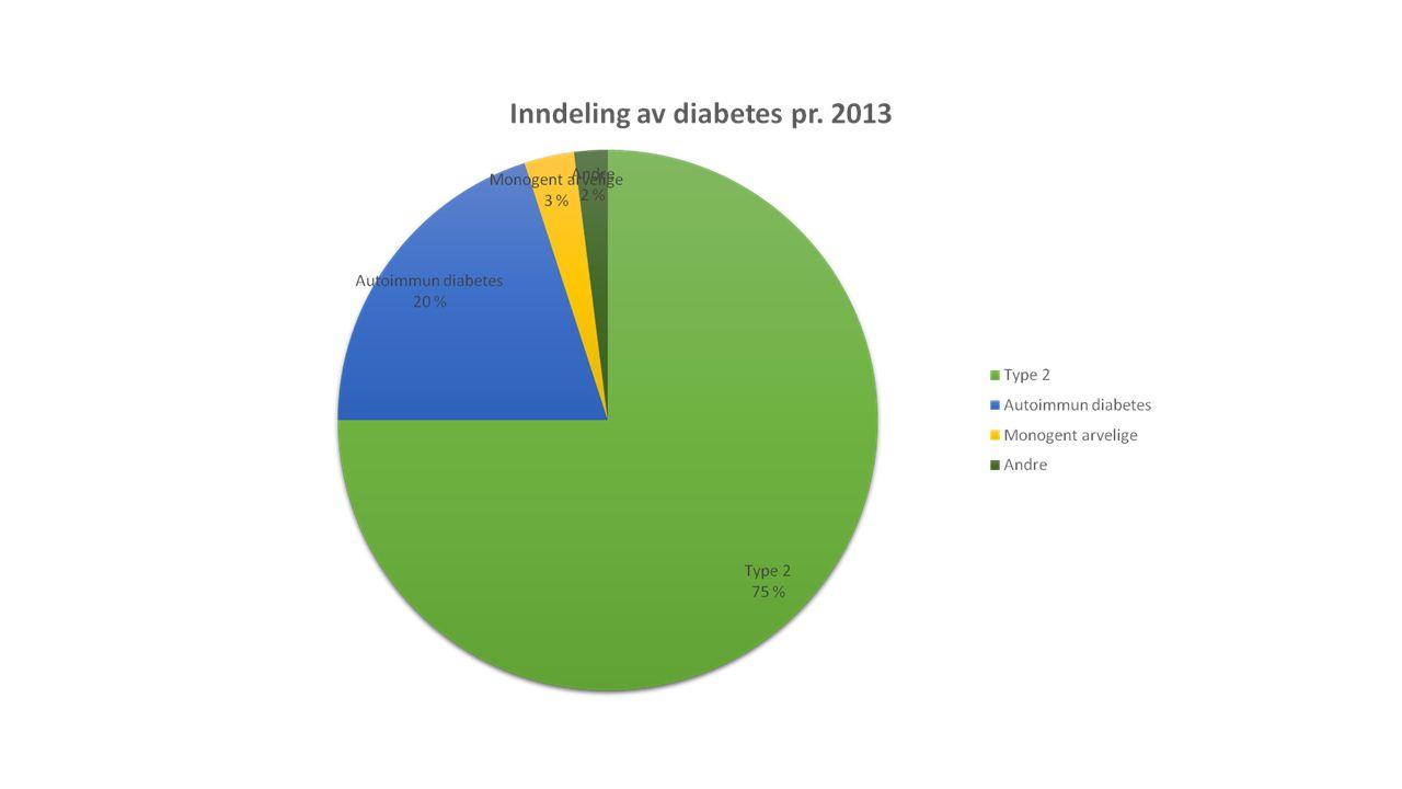 Diabetestyper og fordeling • Autoimmun diabetes: • type 1 < 10 % • LADA – Latent Autoimmune Diabetes in Adults: Ca.