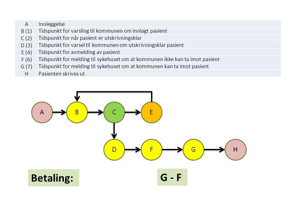 AInnleggelse B (1) Tidspunkt for varsling til kommunen om innlagt pasient C (2) Tidspunkt for når pasient er utskrivningsklar D (3) Tidspunkt for vars