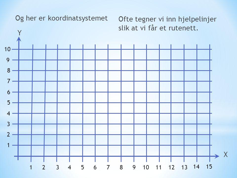 Og her er koordinatsystemet 1 2 3 4 5 6 7 8 10 1234578 9 11 9 61213 1415 X Y Ofte tegner vi inn hjelpelinjer slik at vi får et rutenett.