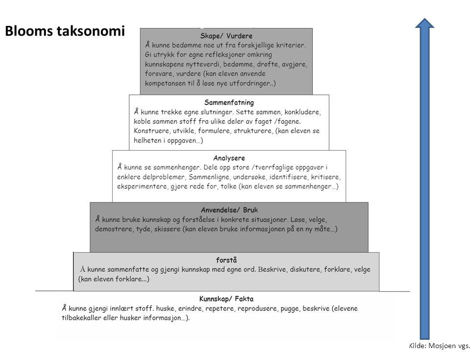 Kilde: Mosjoen vgs. Blooms taksonomi