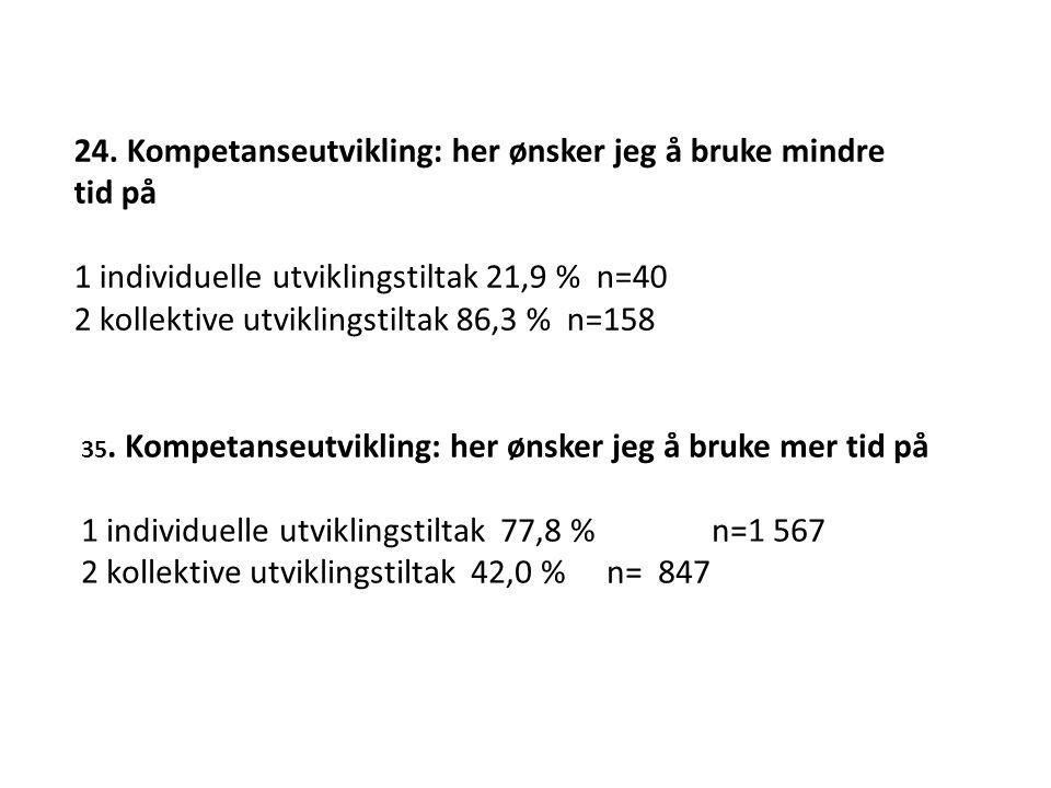 24. Kompetanseutvikling: her ønsker jeg å bruke mindre tid på 1 individuelle utviklingstiltak 21,9 % n=40 2 kollektive utviklingstiltak 86,3 % n=158 3