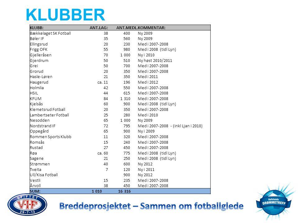 KLUBBER KLUBB:ANT.LAG:ANT.MEDL.KOMMENTAR: Bækkelaget SK Fotball38 400Ny 2009 Bøler IF35 560Ny 2009 Ellingsrud20 230Med i 2007-2008 Frigg OFK55 980Med