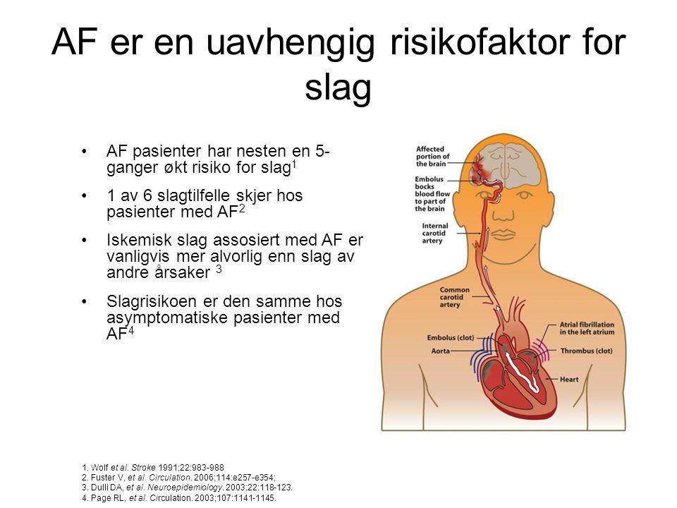 AF er en uavhengig risikofaktor for slag •AF pasienter har nesten en 5- ganger økt risiko for slag 1 •1 av 6 slagtilfelle skjer hos pasienter med AF 2