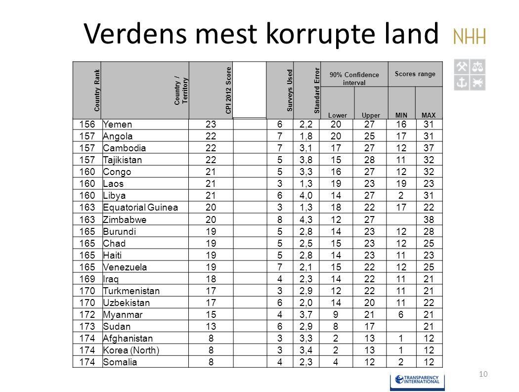 Verdens mest korrupte land 10 156Yemen23 62,220271631 157Angola22 71,820251731 157Cambodia22 73,117271237 157Tajikistan22 53,815281132 160Congo21 53,3