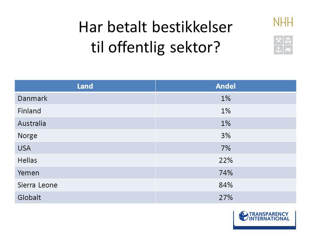 Har betalt bestikkelser til offentlig sektor? LandAndel Danmark1% Finland1% Australia1% Norge3% USA7% Hellas22% Yemen74% Sierra Leone84% Globalt27% 11