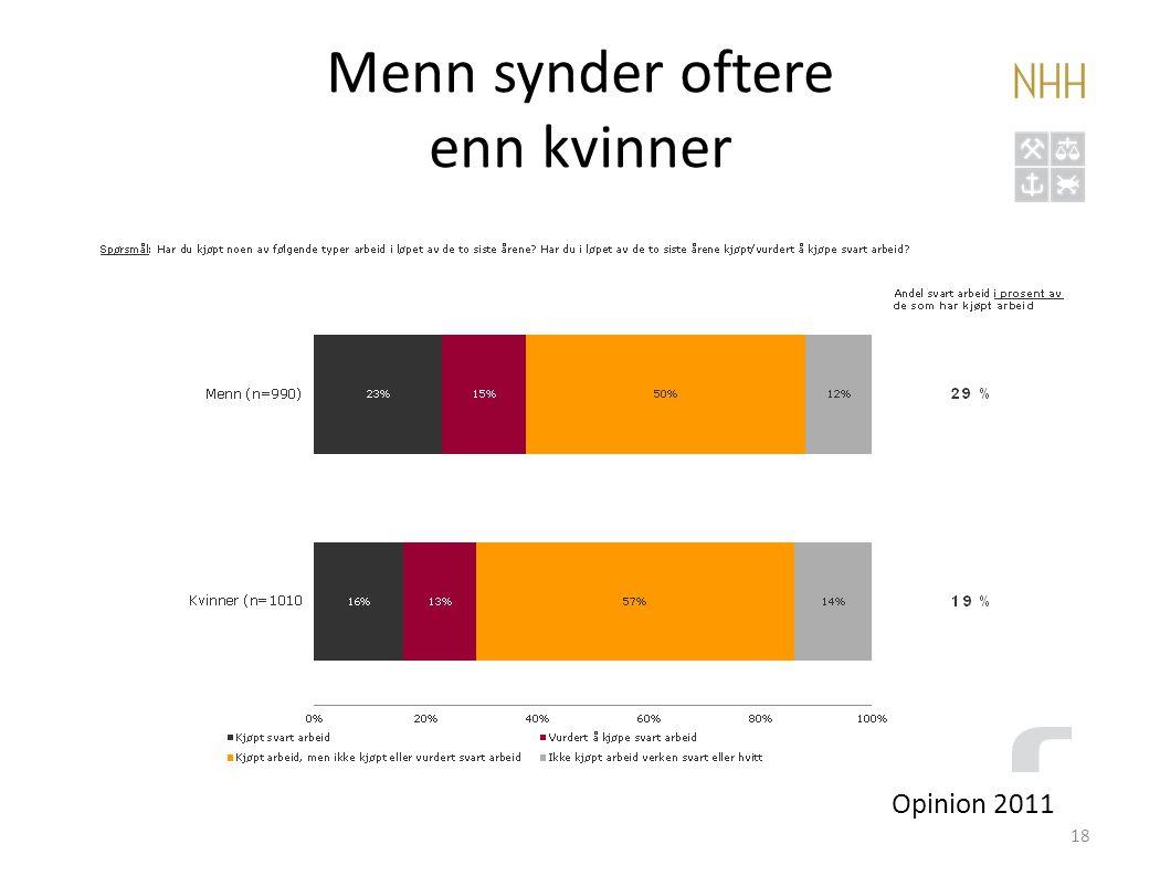Menn synder oftere enn kvinner 18 Opinion 2011