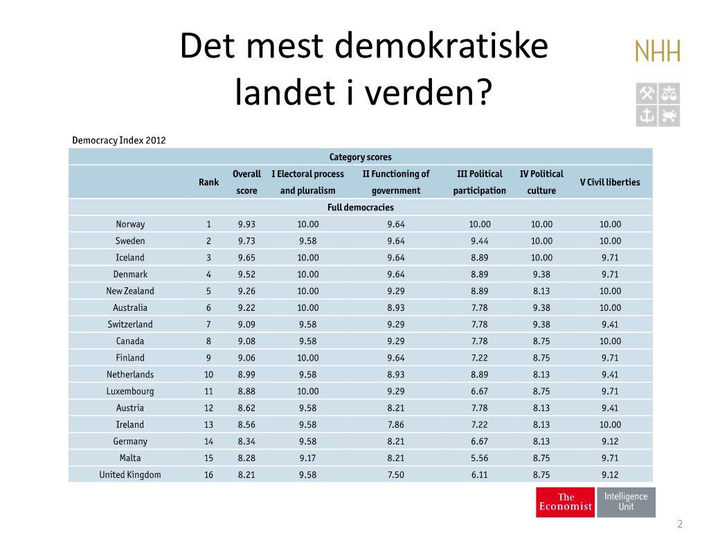 Det mest demokratiske landet i verden? 2