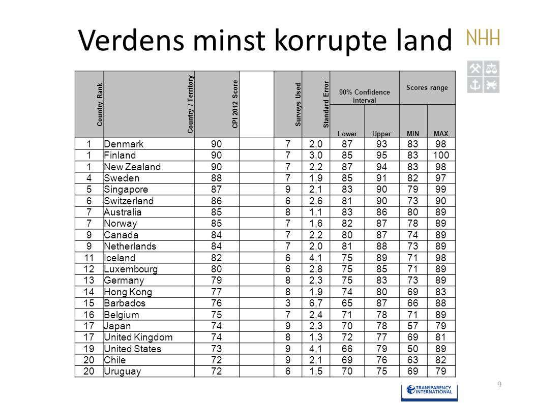 Verdens minst korrupte land 9 Country Rank Country / Territory CPI 2012 Score Surveys Used Standard Error 90% Confidence interval Scores range LowerUp