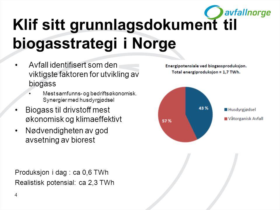 Klif sitt grunnlagsdokument til biogasstrategi i Norge 4 •Avfall identifisert som den viktigste faktoren for utvikling av biogass •Mest samfunns- og b