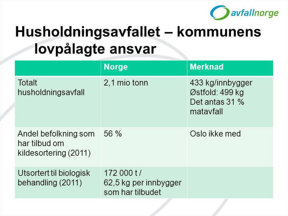 Husholdningsavfallet – kommunens lovpålagte ansvar NorgeMerknad Totalt husholdningsavfall 2,1 mio tonn433 kg/innbygger Østfold: 499 kg Det antas 31 % matavfall Andel befolkning som har tilbud om kildesortering (2011) 56 %Oslo ikke med Utsortert til biologisk behandling (2011) 172 000 t / 62,5 kg per innbygger som har tilbudet