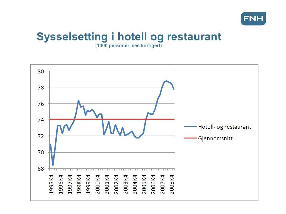 Sysselsetting i hotell og restaurant (1000 personer, ses.korrigert)