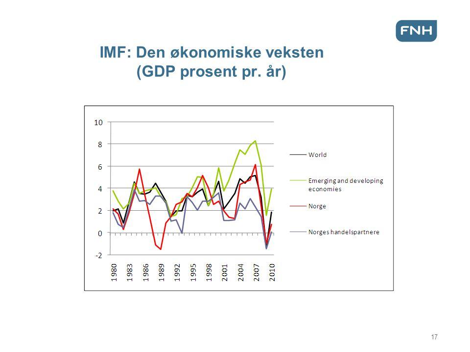 IMF: Den økonomiske veksten (GDP prosent pr. år) 17