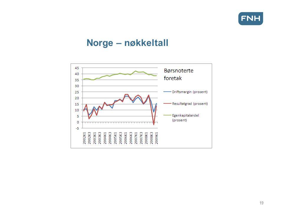 Norge – nøkkeltall 19