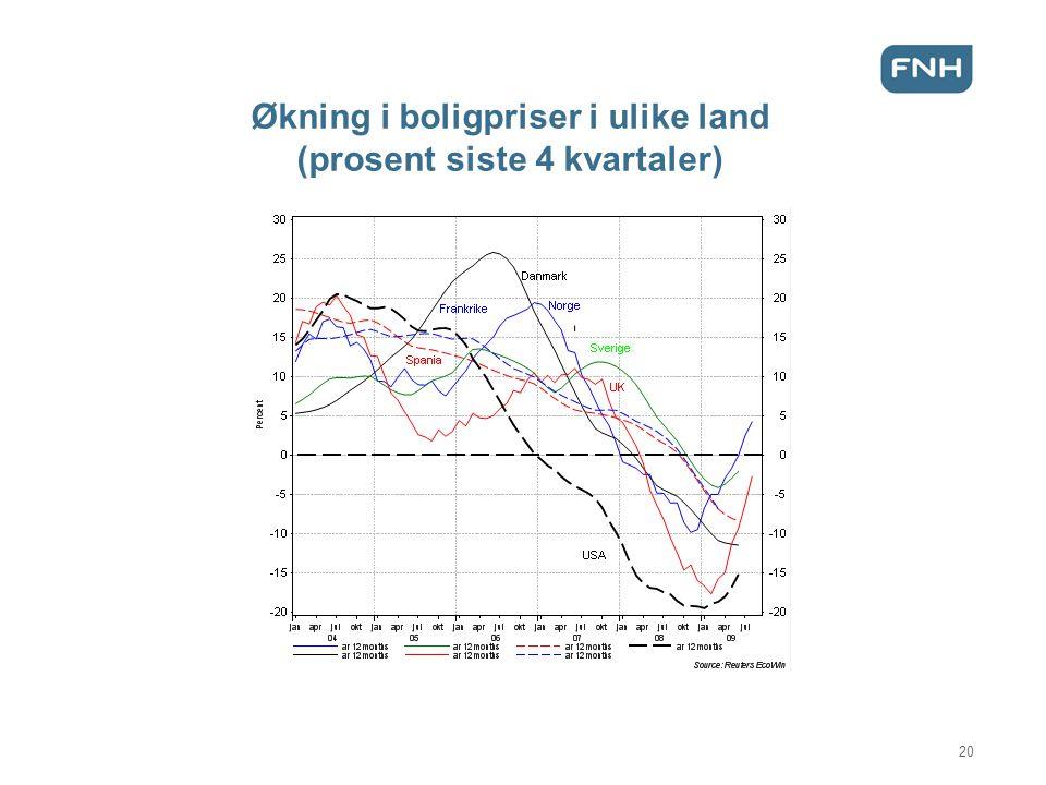 Økning i boligpriser i ulike land (prosent siste 4 kvartaler) 20