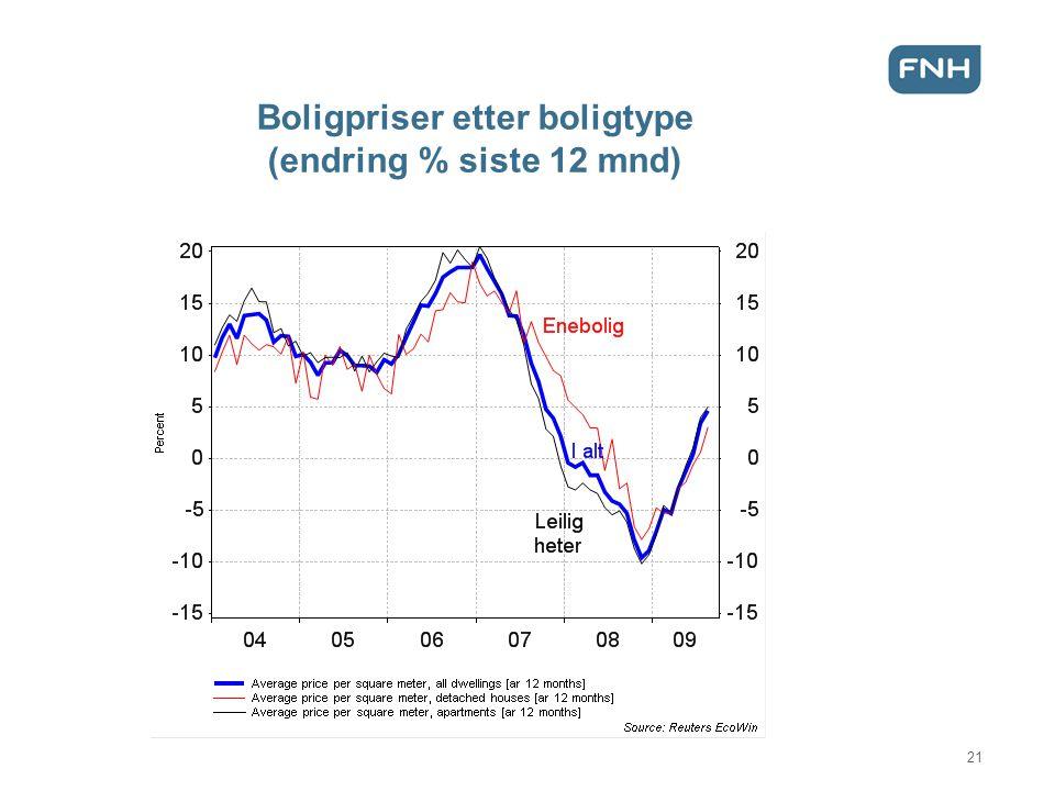 Boligpriser etter boligtype (endring % siste 12 mnd) 21