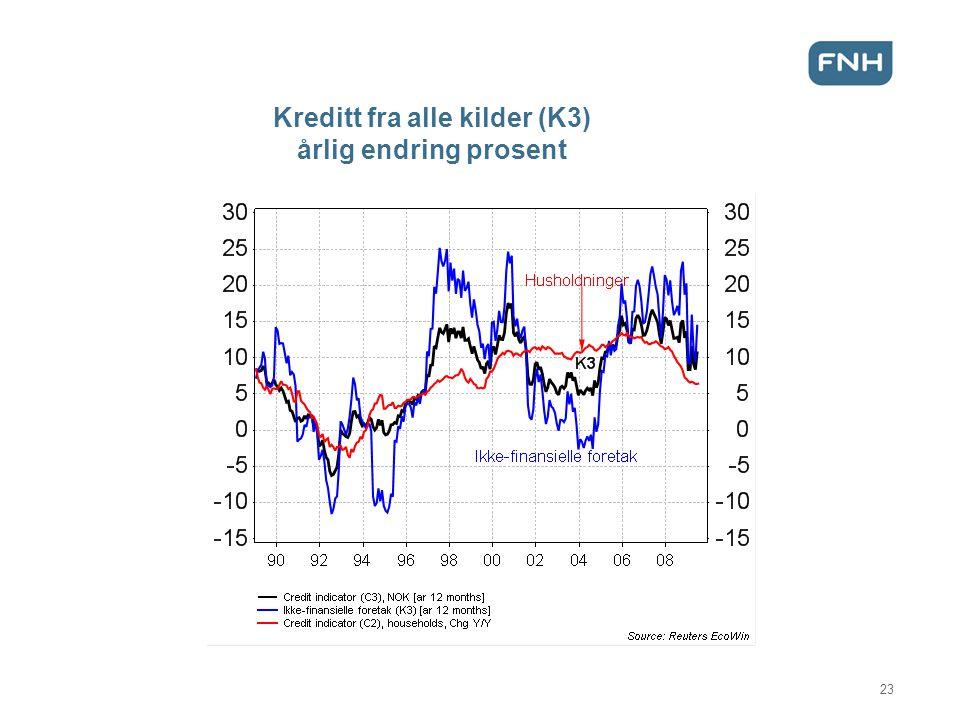 Kreditt fra alle kilder (K3) årlig endring prosent 23