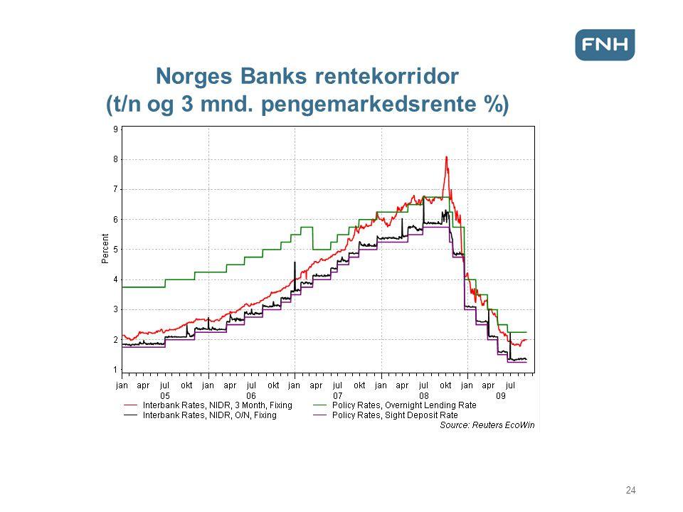 Norges Banks rentekorridor (t/n og 3 mnd. pengemarkedsrente %) 24