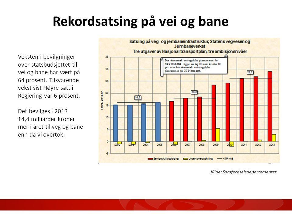 Veksten i bevilgninger over statsbudsjettet til vei og bane har vært på 64 prosent. Tilsvarende vekst sist Høyre satt i Regjering var 6 prosent. Det b