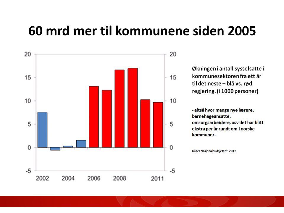 60 mrd mer til kommunene siden 2005