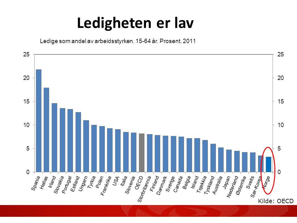 Ledigheten er lav Ledige som andel av arbeidsstyrken. 15-64 år. Prosent. 2011 Kilde: OECD 4