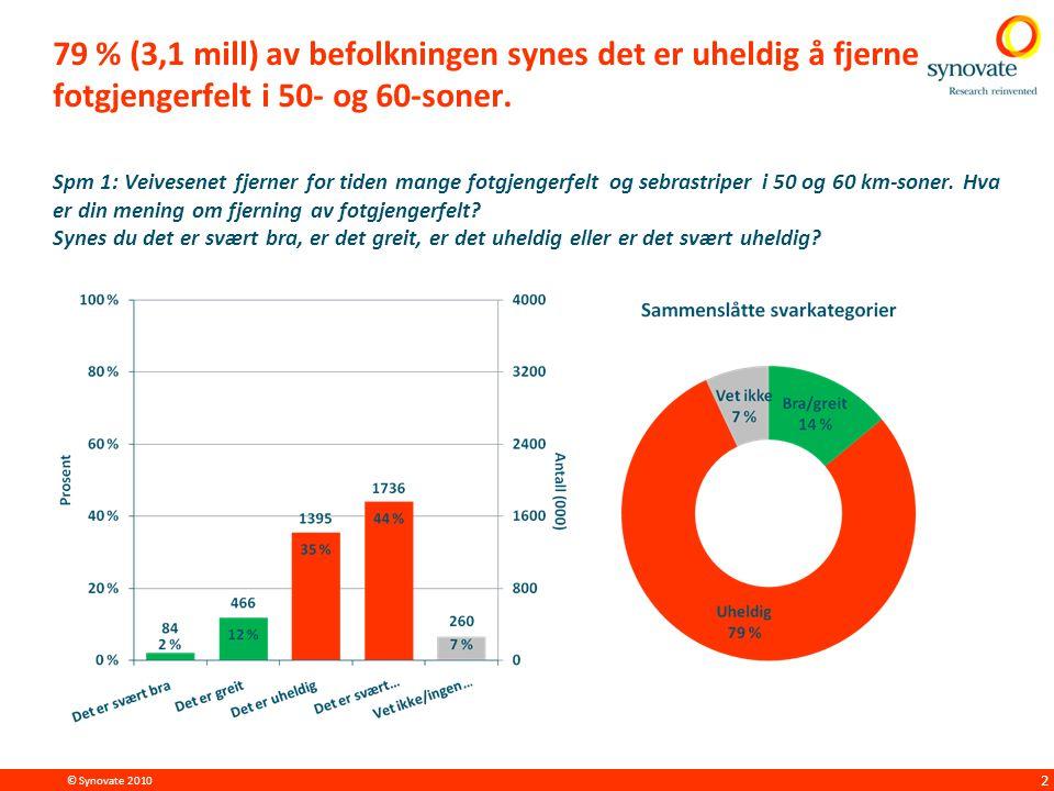 © Synovate 2010 2 79 % (3,1 mill) av befolkningen synes det er uheldig å fjerne fotgjengerfelt i 50- og 60-soner.