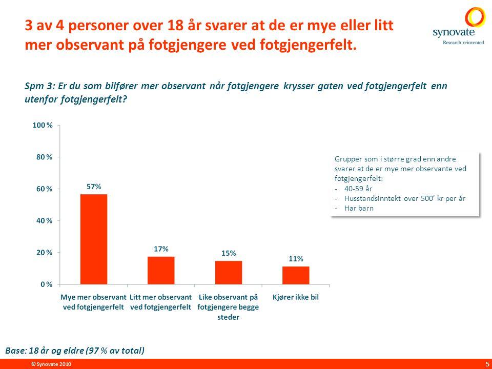 © Synovate 2010 5 3 av 4 personer over 18 år svarer at de er mye eller litt mer observant på fotgjengere ved fotgjengerfelt.