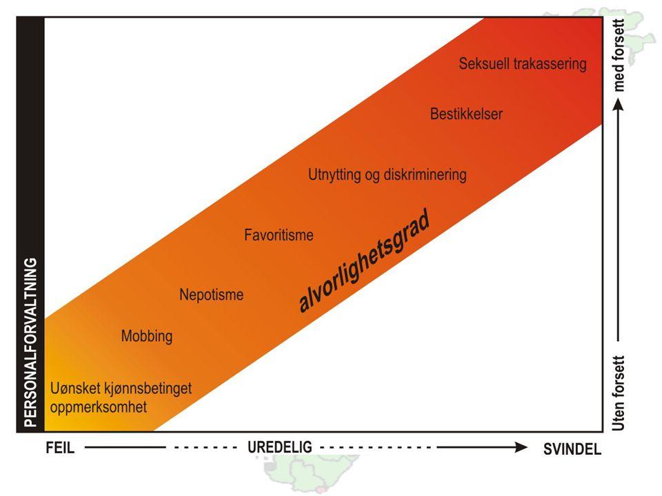 www.uhr.no uhr@uhr.no Ramme 5.5: Korrupsjon, uredelighet og misligheter innenfor Kunnskap i bruk  Formidling av forskningsresultater: o (Egen)reklame, bl.a.