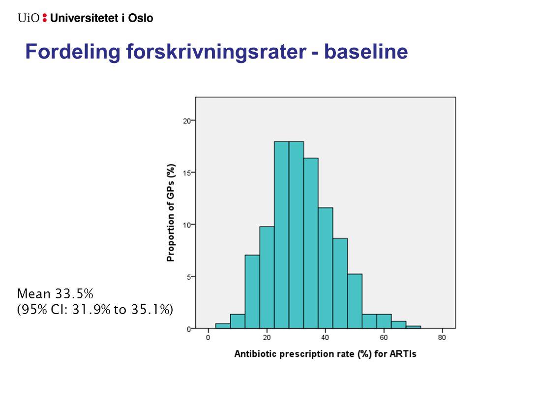 Fordeling forskrivningsrater - baseline Mean 33.5% (95% CI: 31.9% to 35.1%)