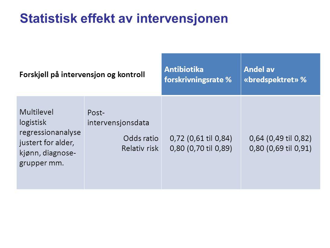 Statistisk effekt av intervensjonen Forskjell på intervensjon og kontroll Antibiotika forskrivningsrate % Andel av «bredspektret» % Multilevel logistisk regressionanalyse justert for alder, kjønn, diagnose- grupper mm.