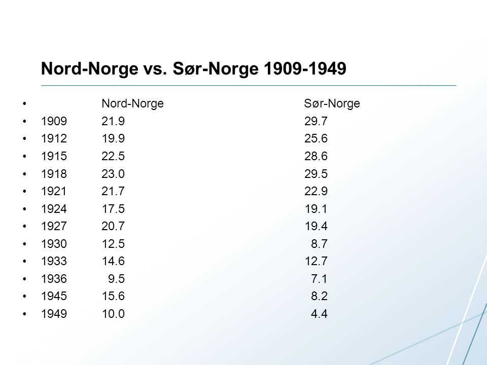 Nord-Norge vs.
