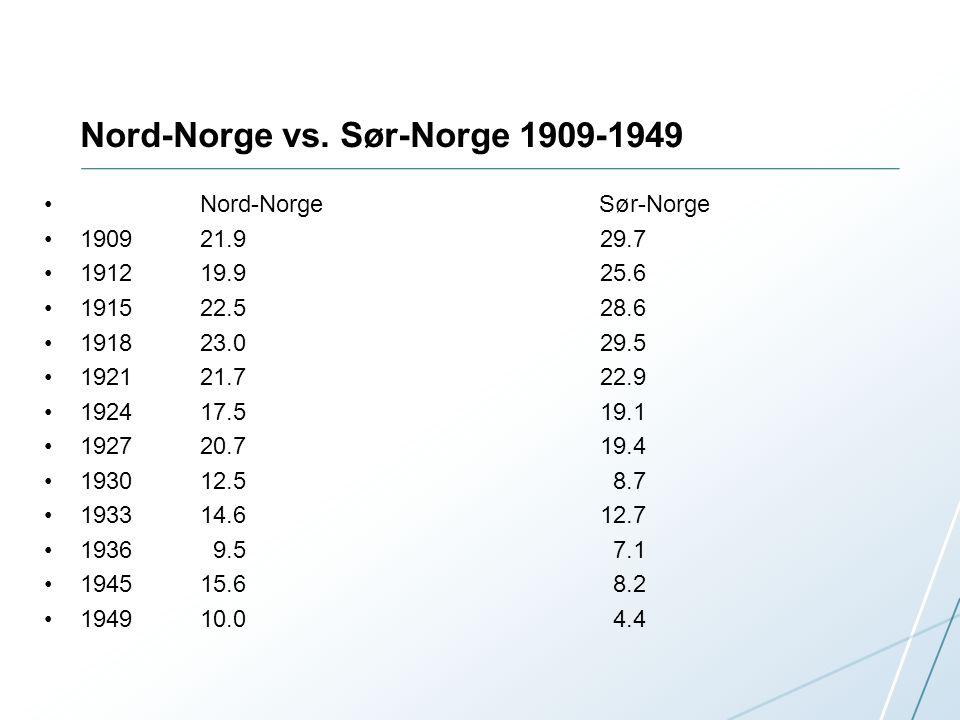 Nord-Norge vs. Sør-Norge 1909-1949 • Nord-Norge Sør-Norge •1909 21.9 29.7 •1912 19.9 25.6 •1915 22.5 28.6 •1918 23.0 29.5 •1921 21.7 22.9 •1924 17.5 1