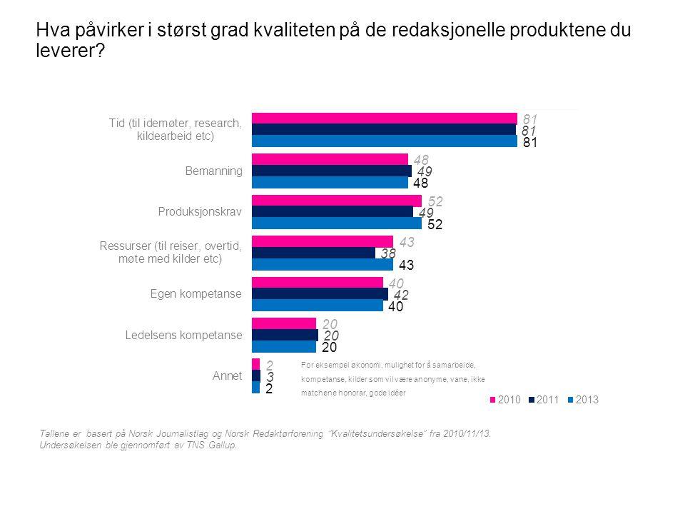 """Hva påvirker i størst grad kvaliteten på de redaksjonelle produktene du leverer? Tallene er basert på Norsk Journalistlag og Norsk Redaktørforening """"K"""