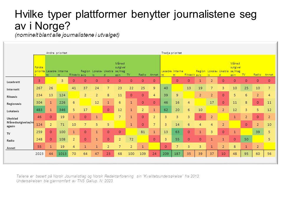 Hvilke typer plattformer benytter journalistene seg av i Norge? (nominelt blant alle journalistene i utvalget) Tallene er basert på Norsk Journalistla
