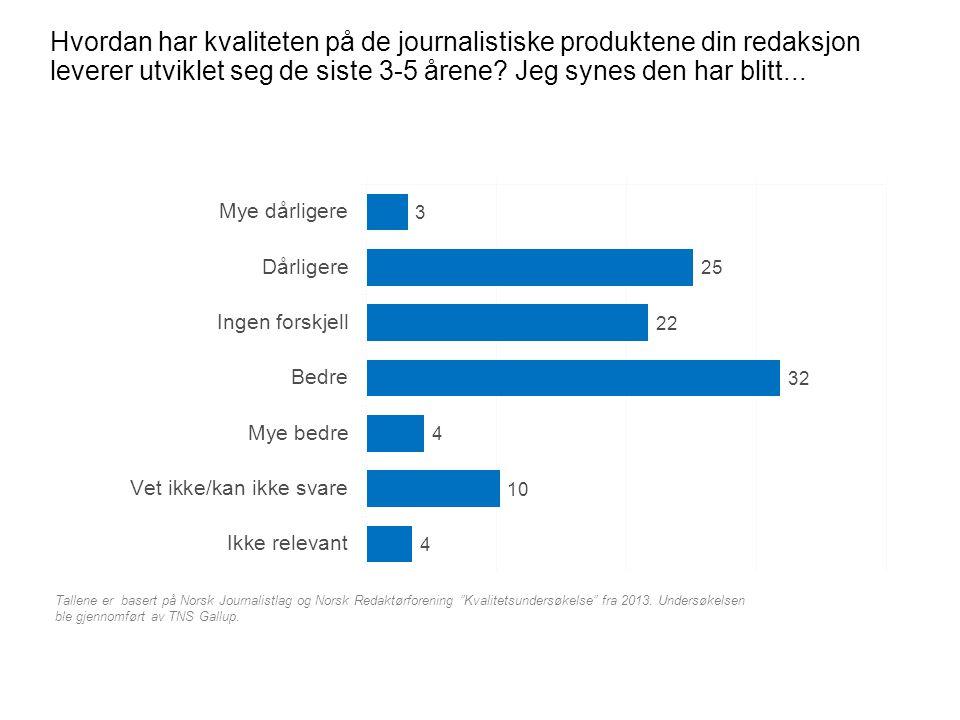 Hvordan har kvaliteten på de journalistiske produktene din redaksjon leverer utviklet seg de siste 3-5 årene? Jeg synes den har blitt... Tallene er ba