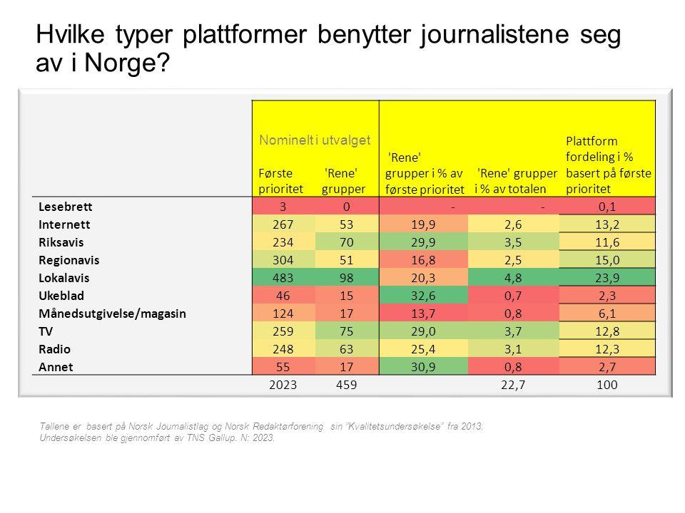 """Hvilke typer plattformer benytter journalistene seg av i Norge? Tallene er basert på Norsk Journalistlag og Norsk Redaktørforening sin """"Kvalitetsunder"""