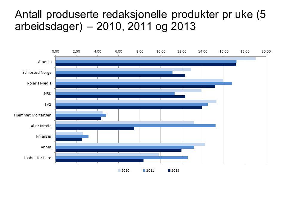 Antall produserte redaksjonelle produkter pr uke (5 arbeidsdager) – 2010, 2011 og 2013