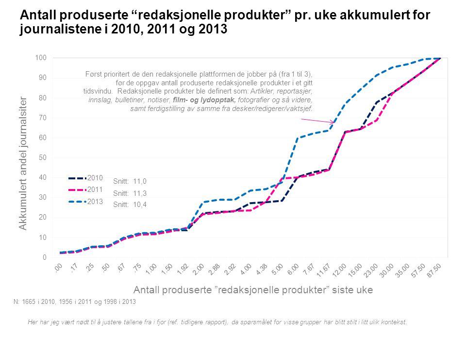 """Antall produserte """"redaksjonelle produkter"""" pr. uke akkumulert for journalistene i 2010, 2011 og 2013 Leadership index Managers with 3 or more answers"""