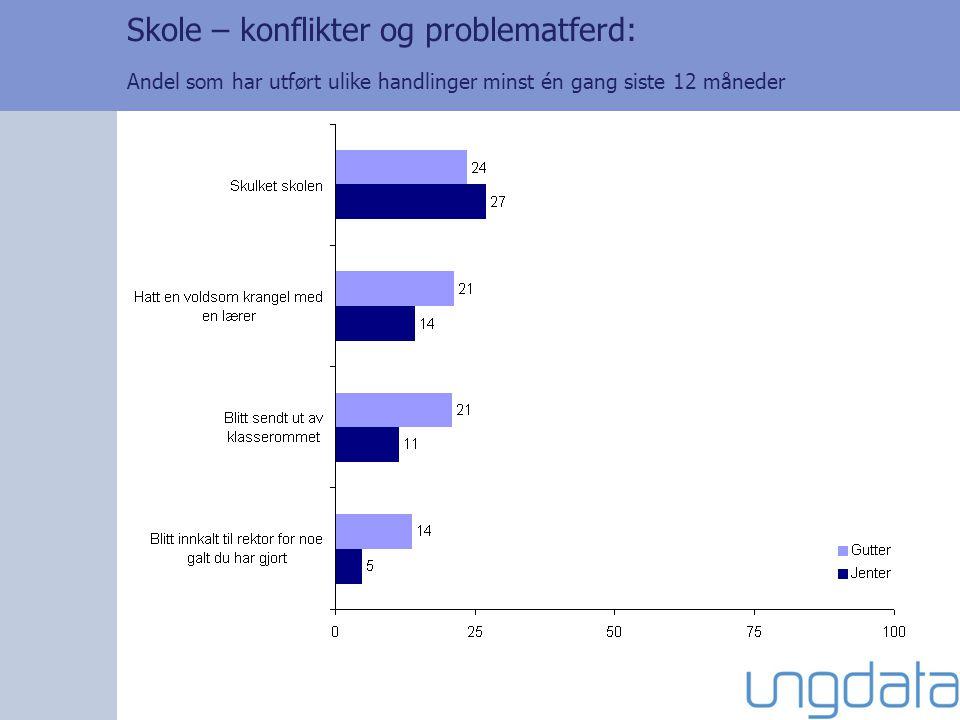 Skole – konflikter og problematferd: Andel som har utført ulike handlinger minst én gang siste 12 måneder