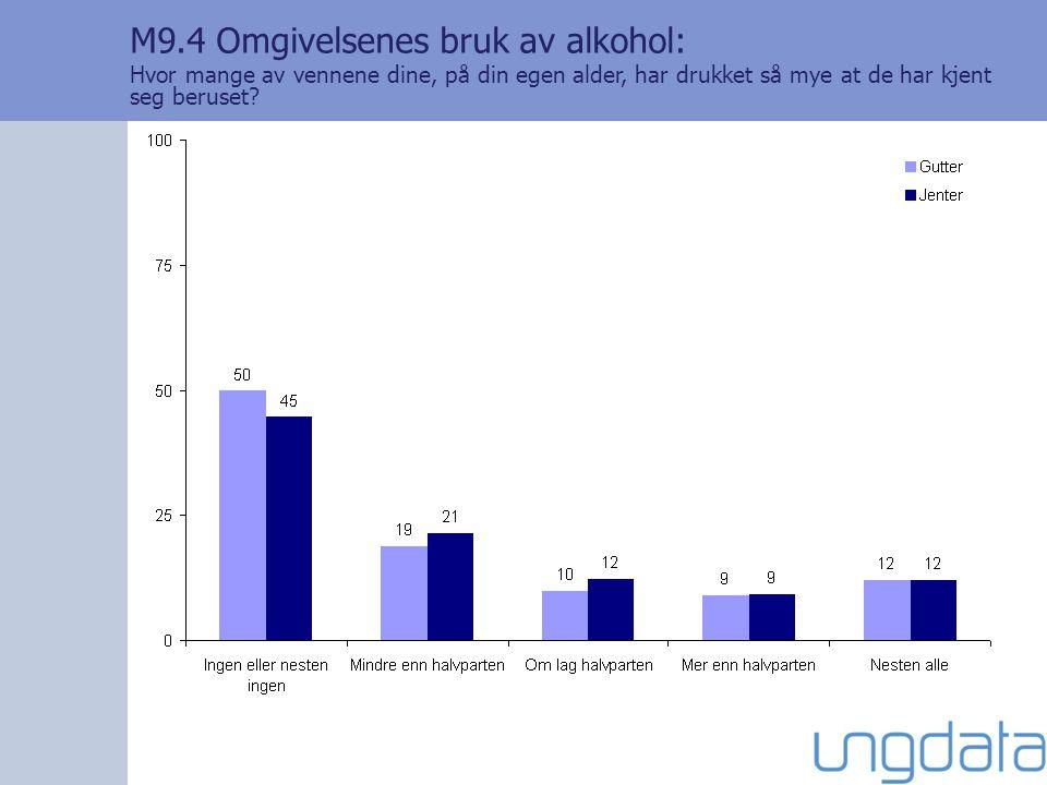M9.4 Omgivelsenes bruk av alkohol: Hvor mange av vennene dine, på din egen alder, har drukket så mye at de har kjent seg beruset