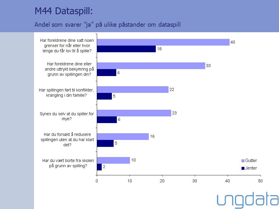 M44 Dataspill: Andel som svarer ja på ulike påstander om dataspill