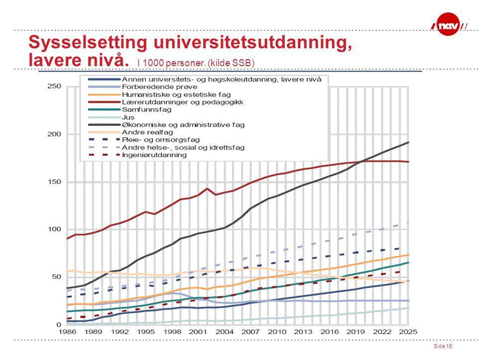 Side 15 Sysselsetting universitetsutdanning, lavere nivå. I 1000 personer. (kilde SSB)
