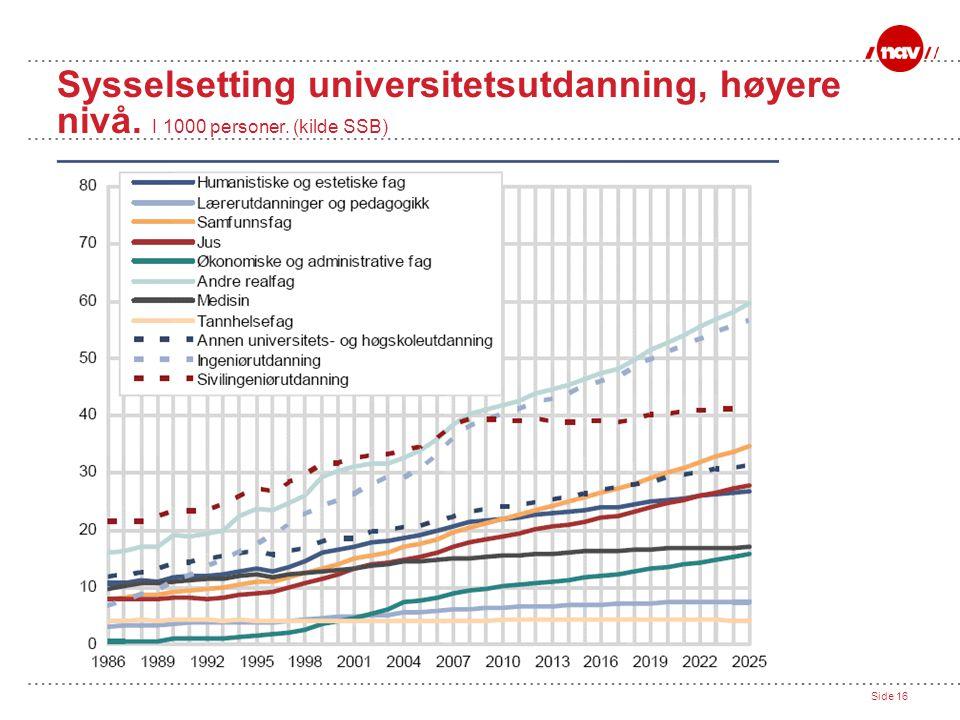 Side 16 Sysselsetting universitetsutdanning, høyere nivå. I 1000 personer. (kilde SSB)