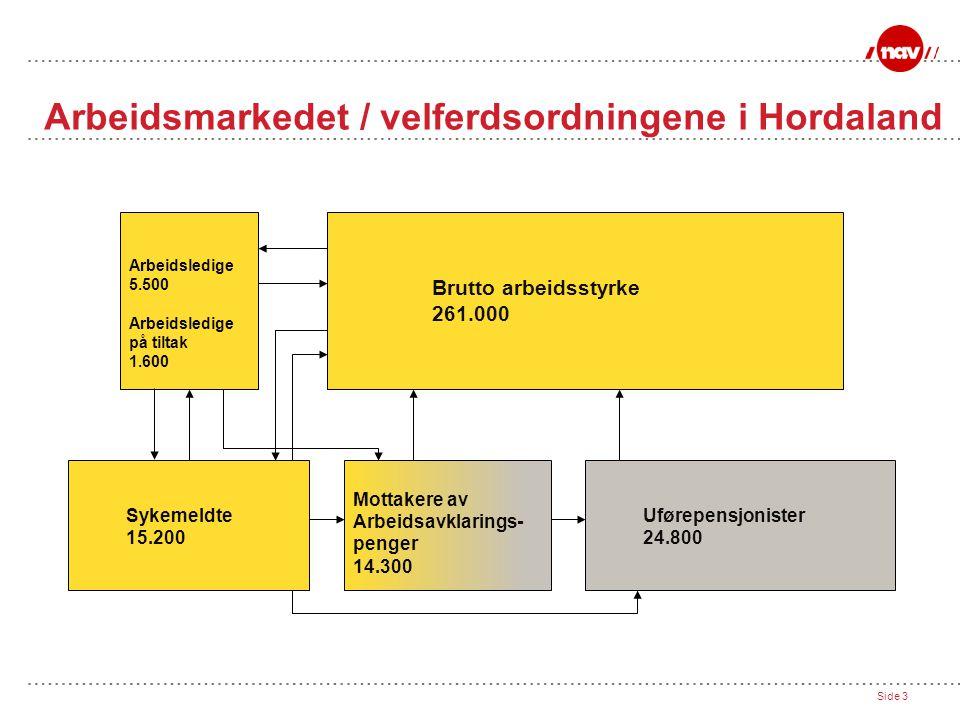 Side 3 Arbeidsmarkedet / velferdsordningene i Hordaland Brutto arbeidsstyrke 261.000 Arbeidsledige 5.500 Arbeidsledige på tiltak 1.600 Sykemeldte 15.200 Mottakere av Arbeidsavklarings- penger 14.300 Uførepensjonister 24.800