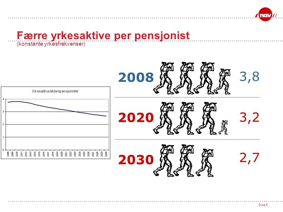 Side 6 Færre yrkesaktive per pensjonist (konstante yrkesfrekvenser) 2008 3,8 2020 3,2 2030 2,7