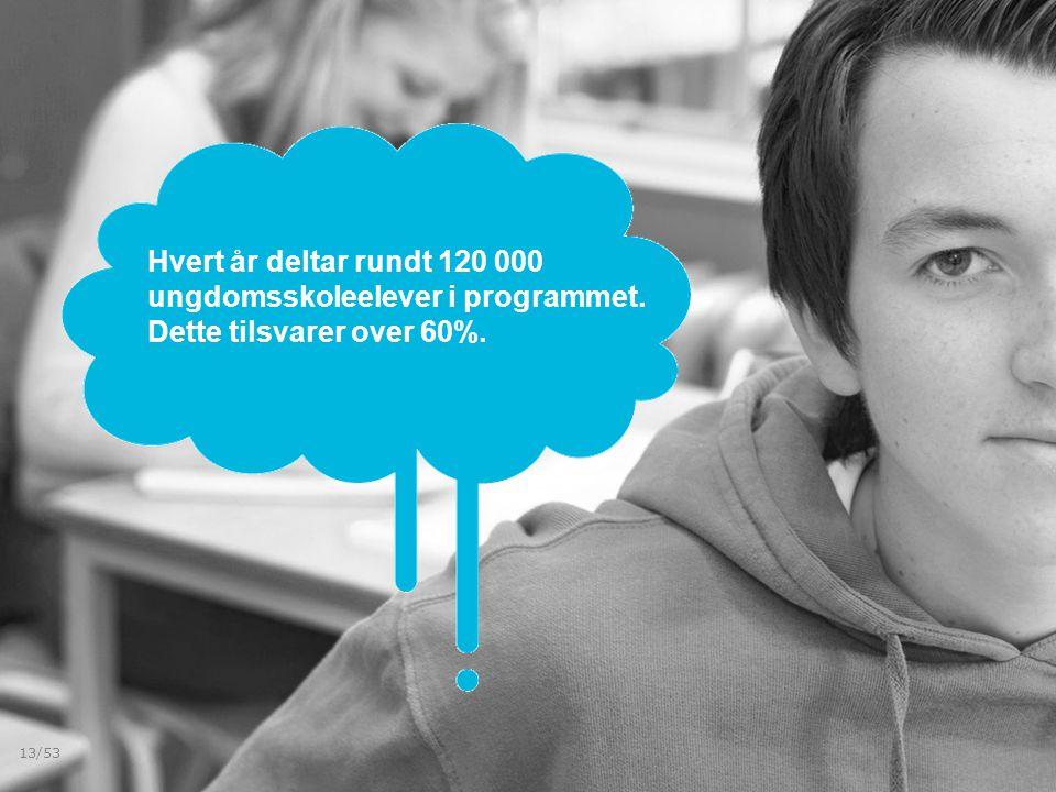 Hvert år deltar rundt 120 000 ungdomsskoleelever i programmet. Dette tilsvarer over 60%. 13/53
